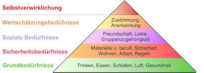 Maslowsche Bedürfnispyramide - Grundlage zur Textgestaltung